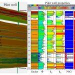 Consultoria em Geociências, Caracterização de reservatórios e modelação geológica